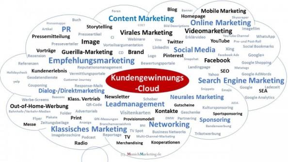 Kundengewinnung (Infoveranstaltung) – Auftakt für Ihr Marketingkonzept 2016!
