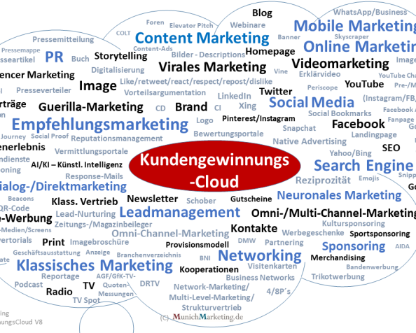Die neue Kundengewinnungs-Cloud ist da